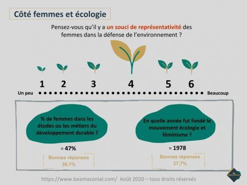 Cote femmes et ecologie