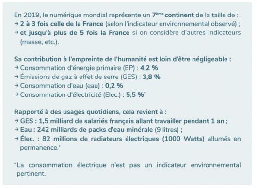 Impact environnemental du numerique