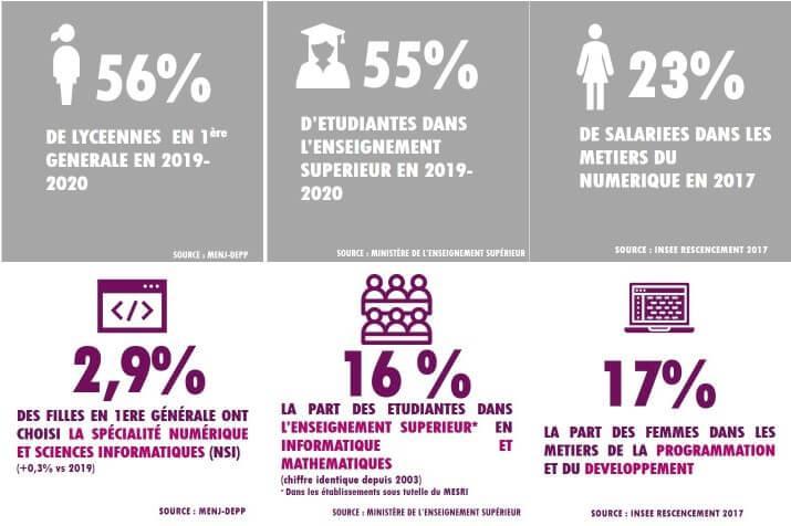 Infographie femmes et numerique r