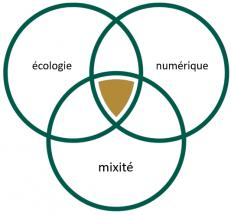 Valorisons ecologie numerique mixite 1